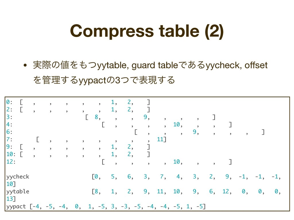 Compress table (2) • ࣮ࡍͷ஋Λ΋ͭyytable, guard tabl...