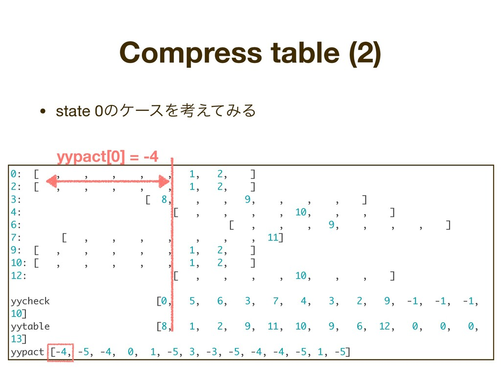 • state 0ͷέʔεΛߟ͑ͯΈΔ Compress table (2) 0: [ , ,...
