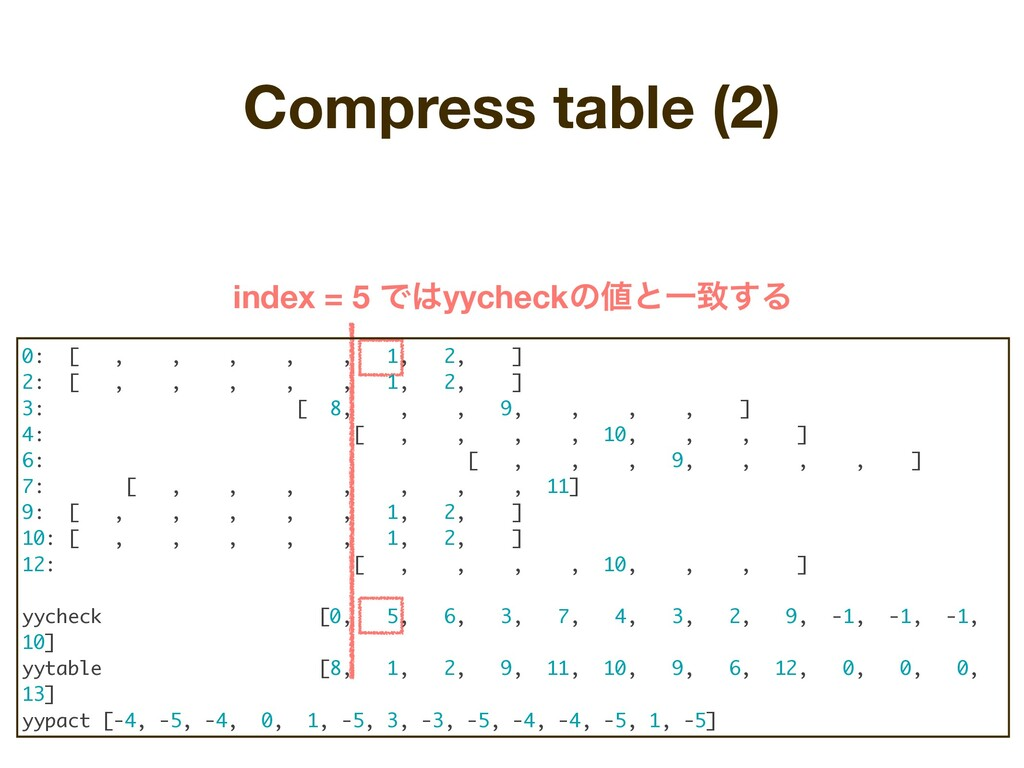 Compress table (2) index = 5 Ͱ͸yycheckͷ஋ͱҰக͢Δ 0...