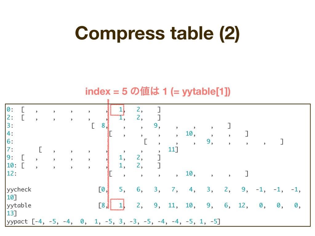 Compress table (2) index = 5 ͷ஋͸ 1 (= yytable[1...
