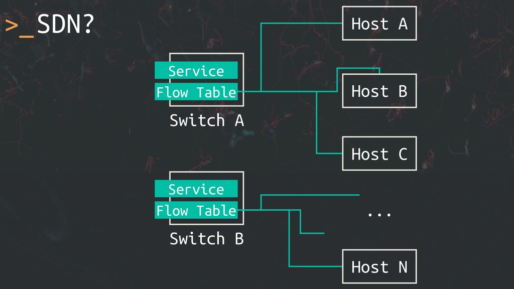 >_SDN? Host A ... Switch A Service Flow Table H...