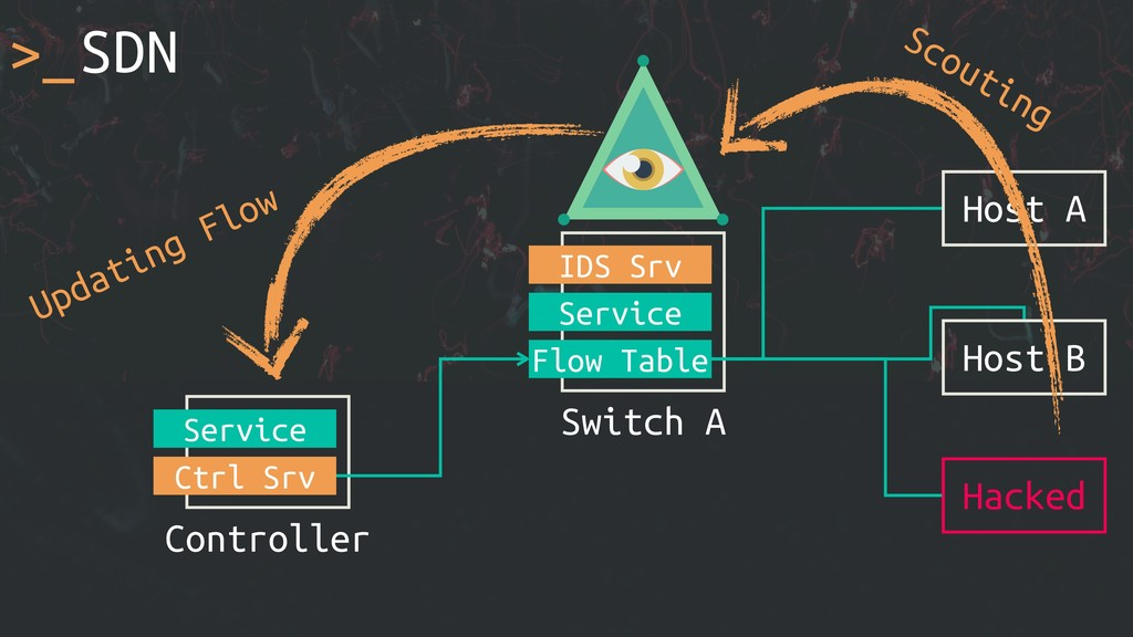 >_SDN Host A Switch A Service Flow Table Host B...