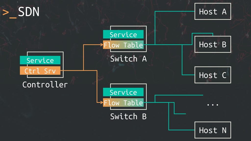 >_SDN Host A ... Switch A Service Flow Table Ho...