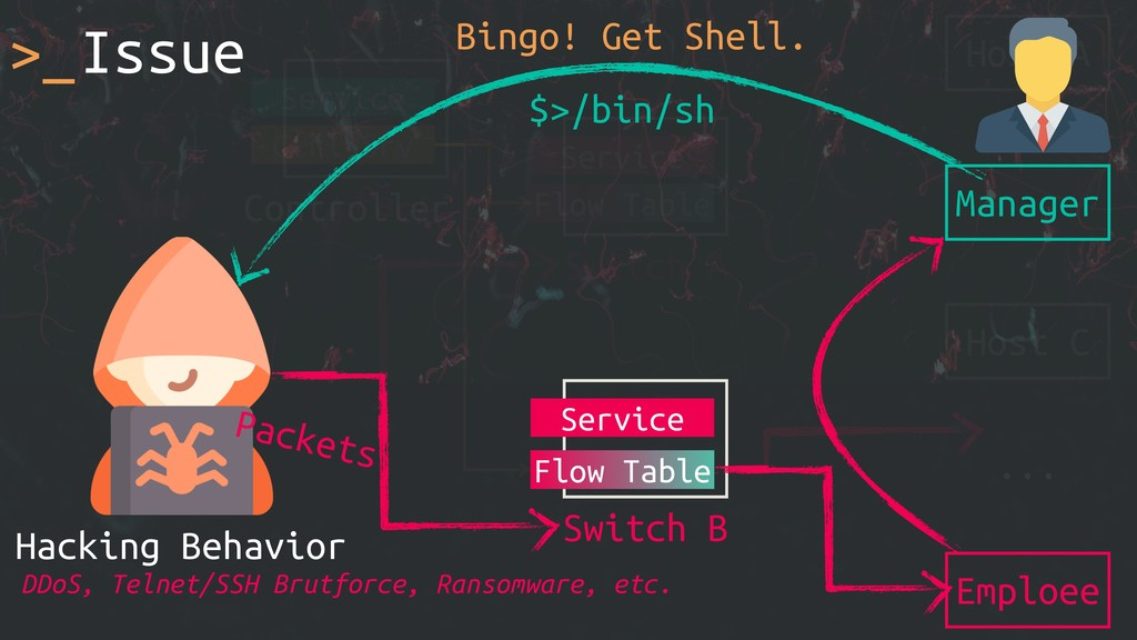 >_Issue Host A ... Switch A Service Flow Table ...