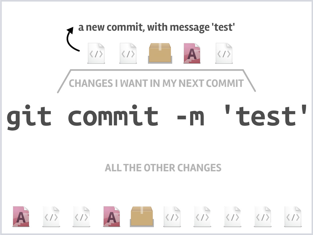 git commit -m 'test' CHANGES I WANT IN MY NEXT ...