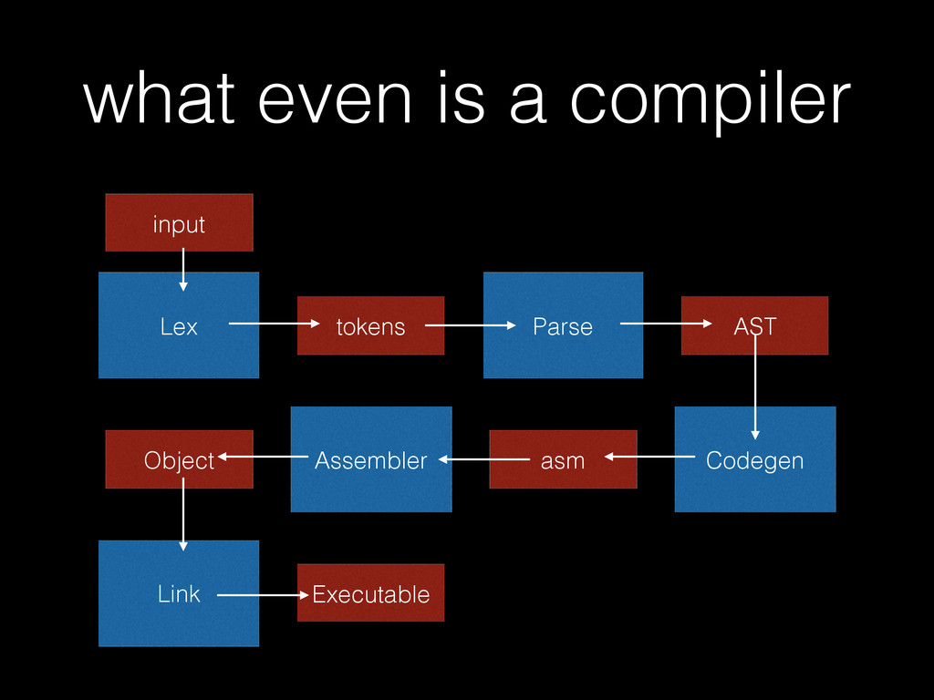 what even is a compiler Lex tokens Parse AST Co...