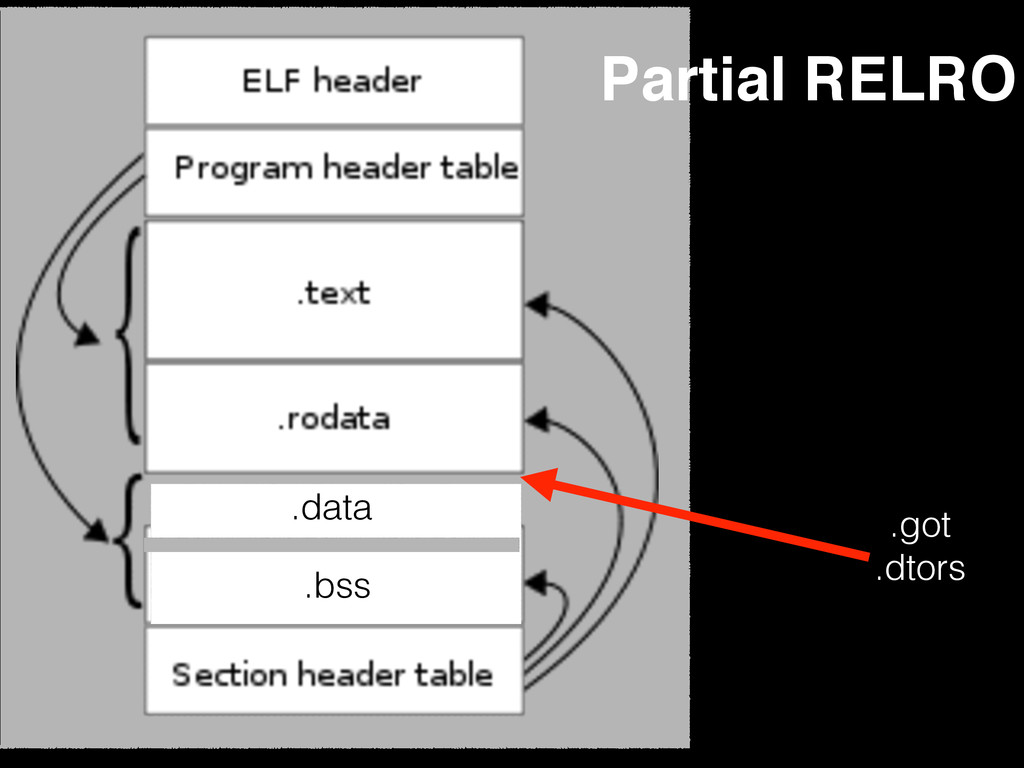 Partial RELRO .got .dtors .data .bss