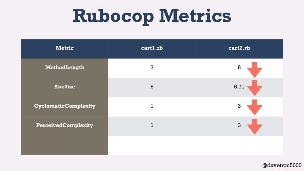 @davetron5000 Rubocop Metrics Metric cart1.rb c...
