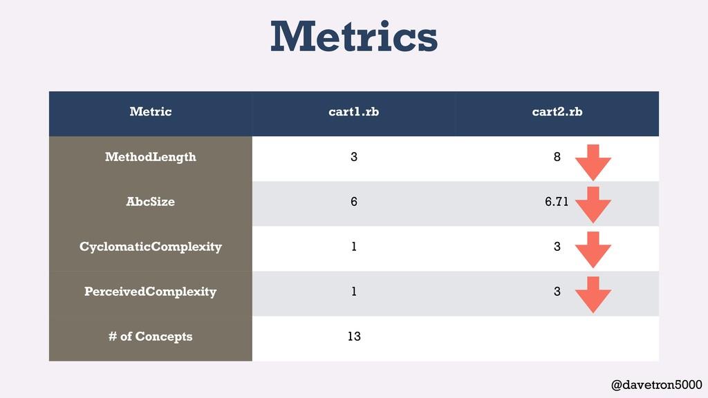 @davetron5000 Metrics Metric cart1.rb cart2.rb ...