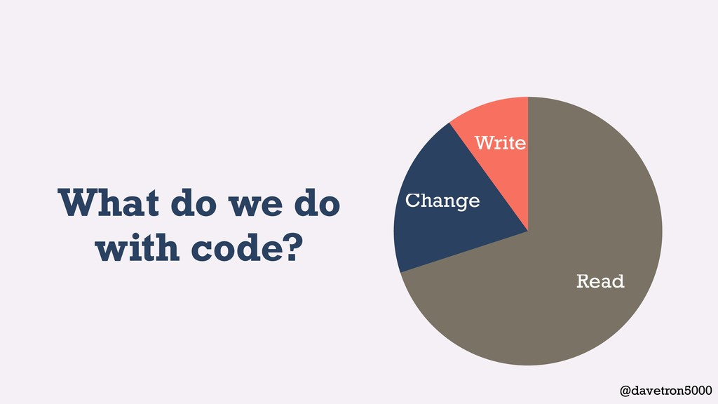 @davetron5000 What do we do with code? Write Ch...
