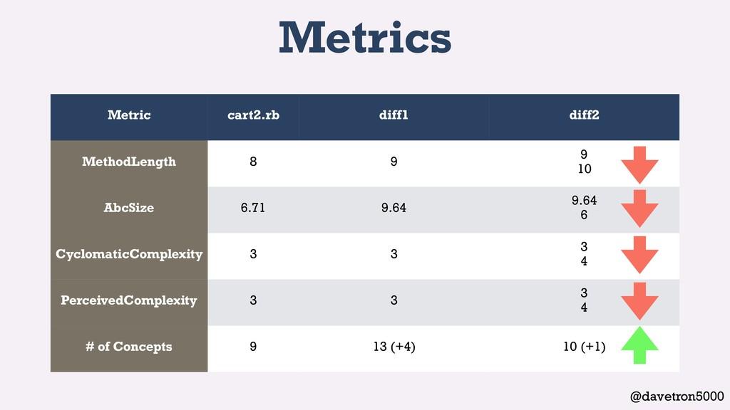 @davetron5000 Metrics Metric cart2.rb diff1 dif...