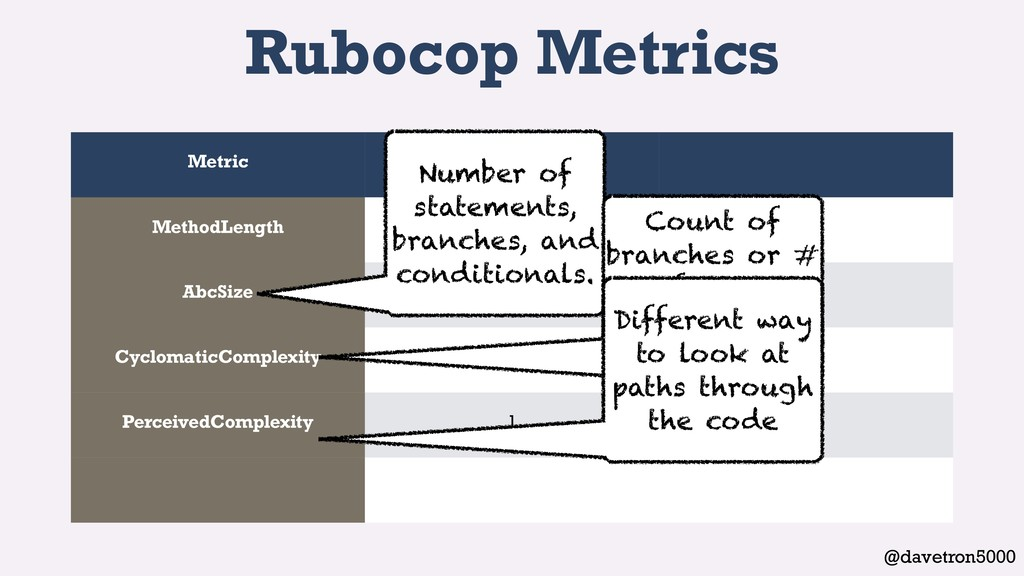 @davetron5000 Rubocop Metrics Metric cart1.rb M...