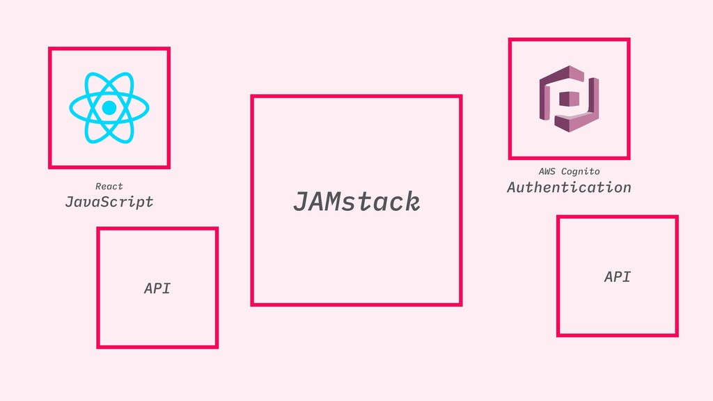 JAMstack JAMstack AWS Cognito Authentication AP...
