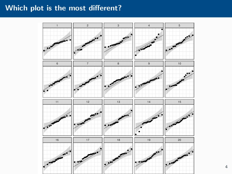 Which plot is the most different? q q q q q q q ...