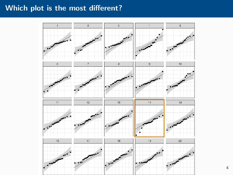 Which plot is the most different? 4