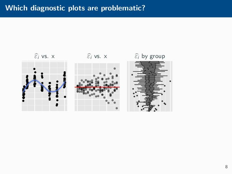 Which diagnostic plots are problematic? εi vs. ...