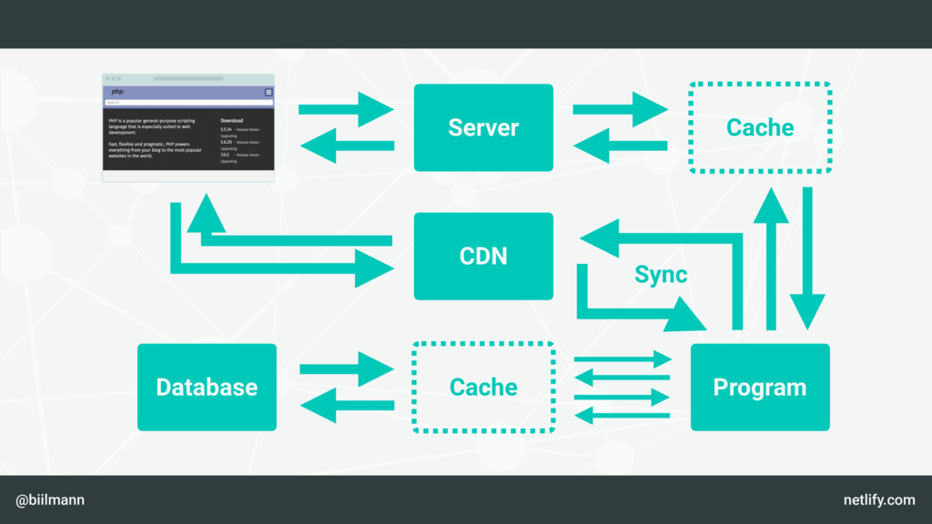 @biilmann netlify.com CDN Server Cache Program ...
