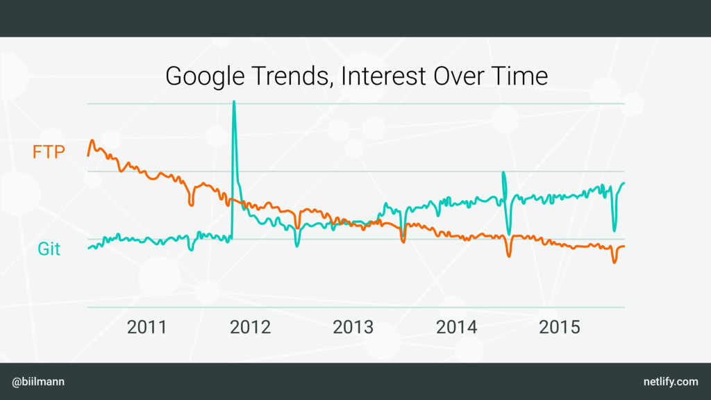 @biilmann netlify.com Google Trends, Interest O...