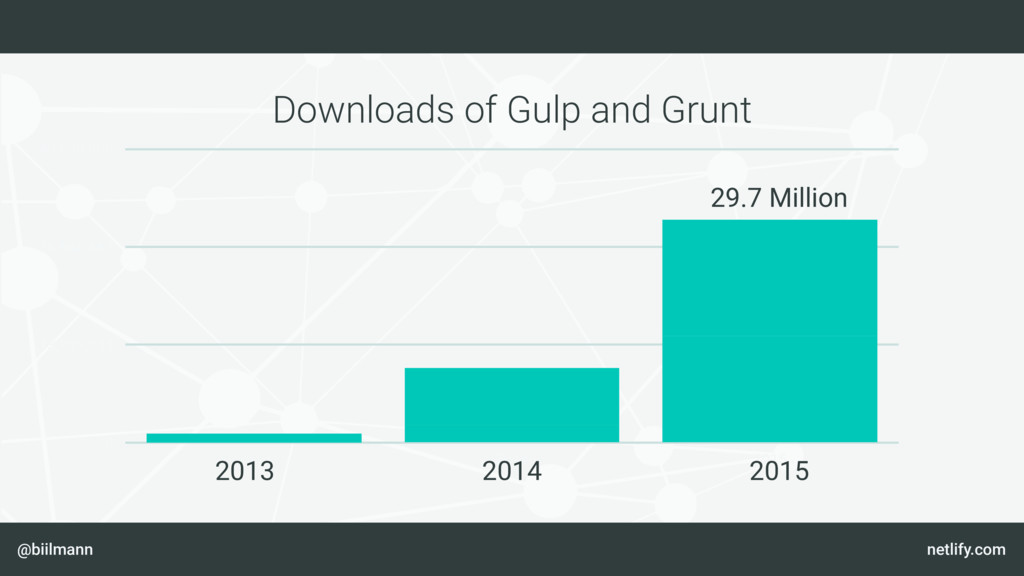 @biilmann netlify.com Downloads of Gulp and Gru...