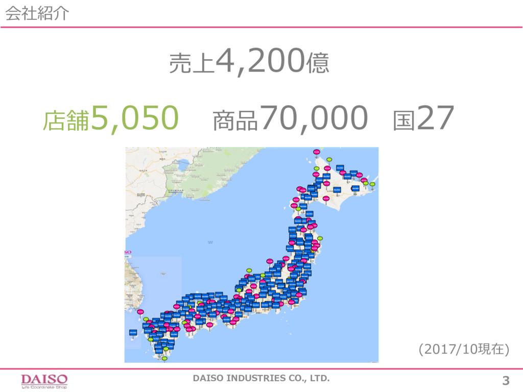 会社紹介 DAISO INDUSTRIES CO., LTD. 3 売上4,200億 店舗5,...