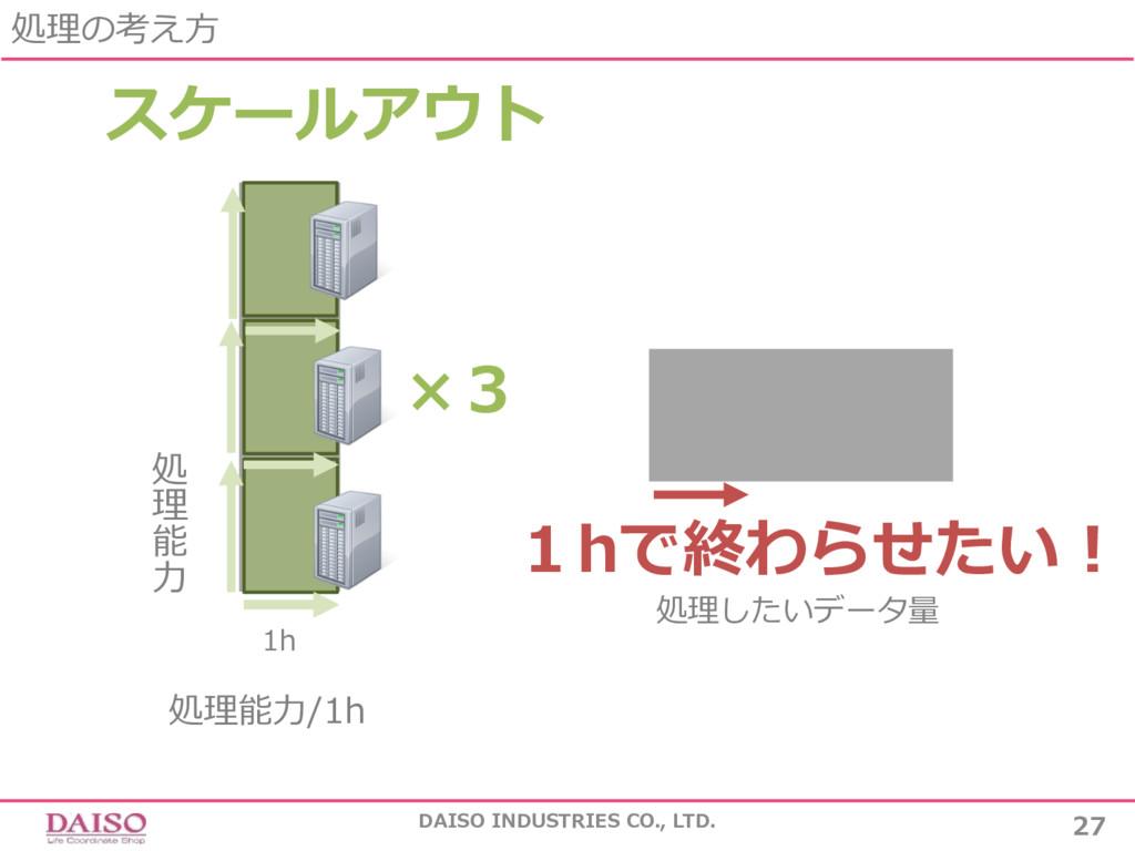 処理の考え⽅ DAISO INDUSTRIES CO., LTD. 27 処理したいデータ量 ...