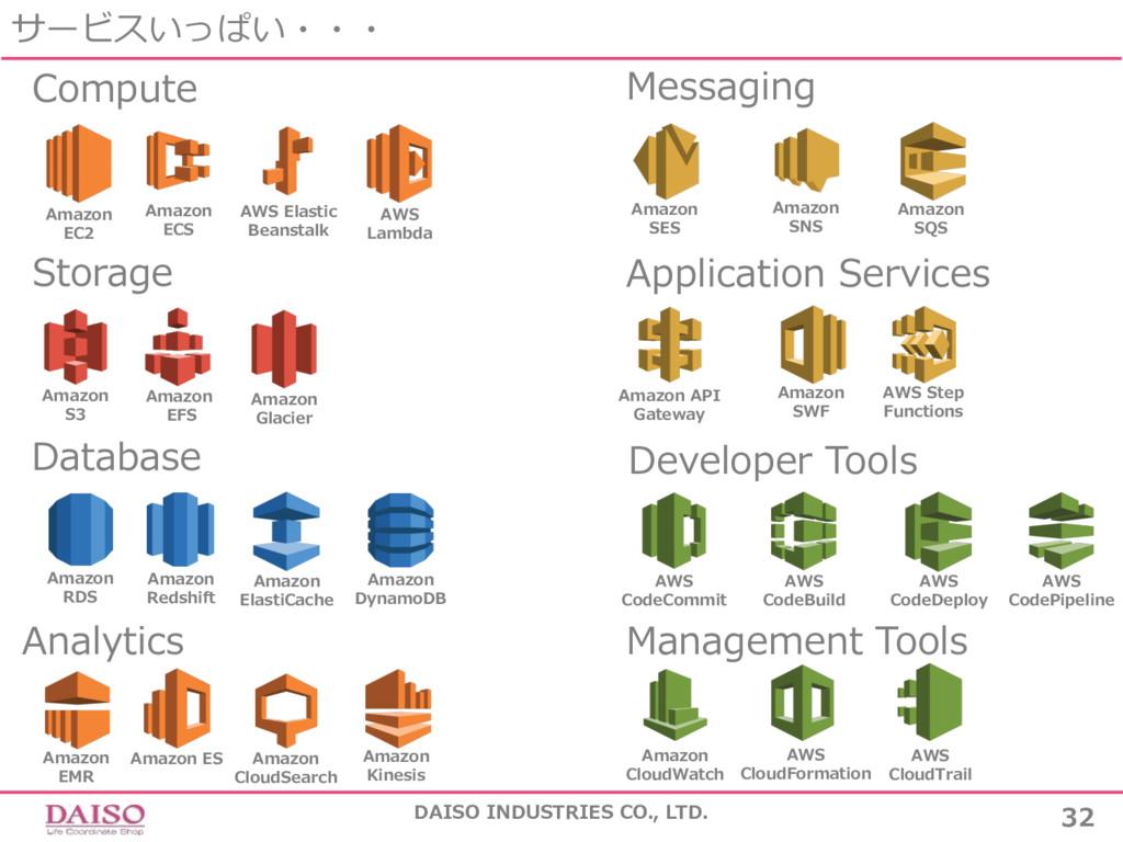 サービスいっぱい・・・ DAISO INDUSTRIES CO., LTD. 32 Compu...