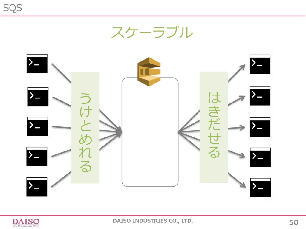 SQS 50 DAISO INDUSTRIES CO., LTD. は き だ せ る スケー...
