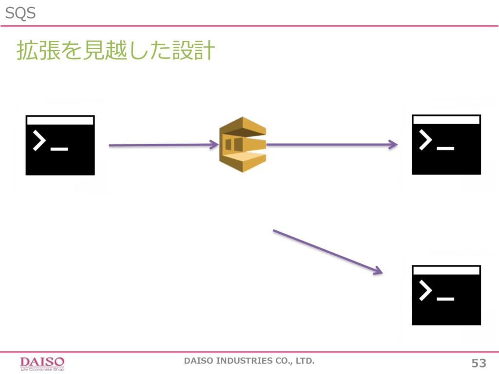 SQS 53 DAISO INDUSTRIES CO., LTD. 拡張を⾒越した設計