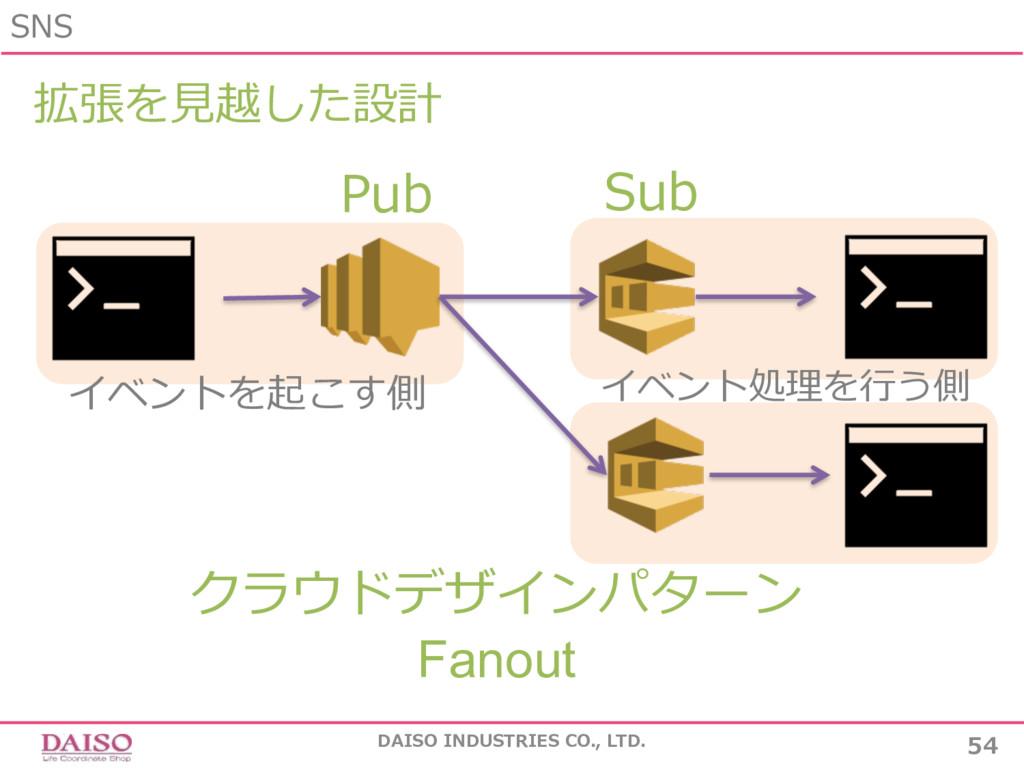 SNS 54 DAISO INDUSTRIES CO., LTD. Pub Sub 拡張を⾒越...