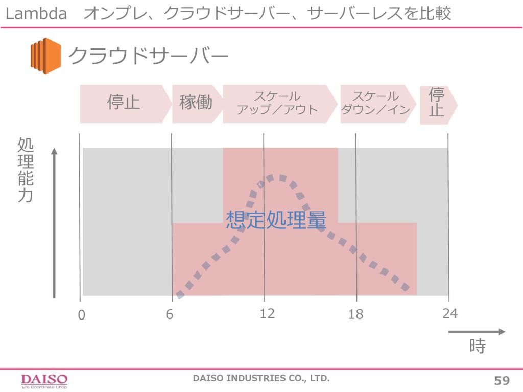 59 DAISO INDUSTRIES CO., LTD. 処 理 能 ⼒ 停⽌ 24 0 1...