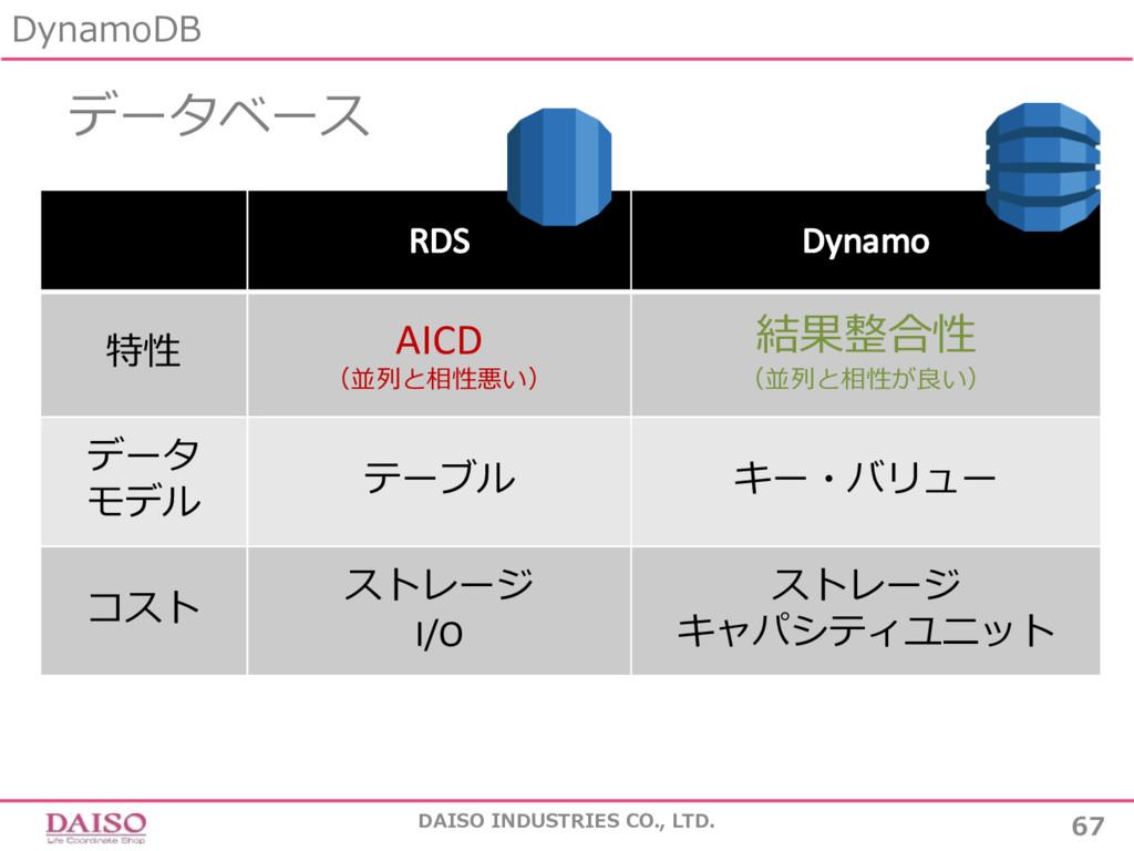 データベース DynamoDB 67 DAISO INDUSTRIES CO., LTD. R...