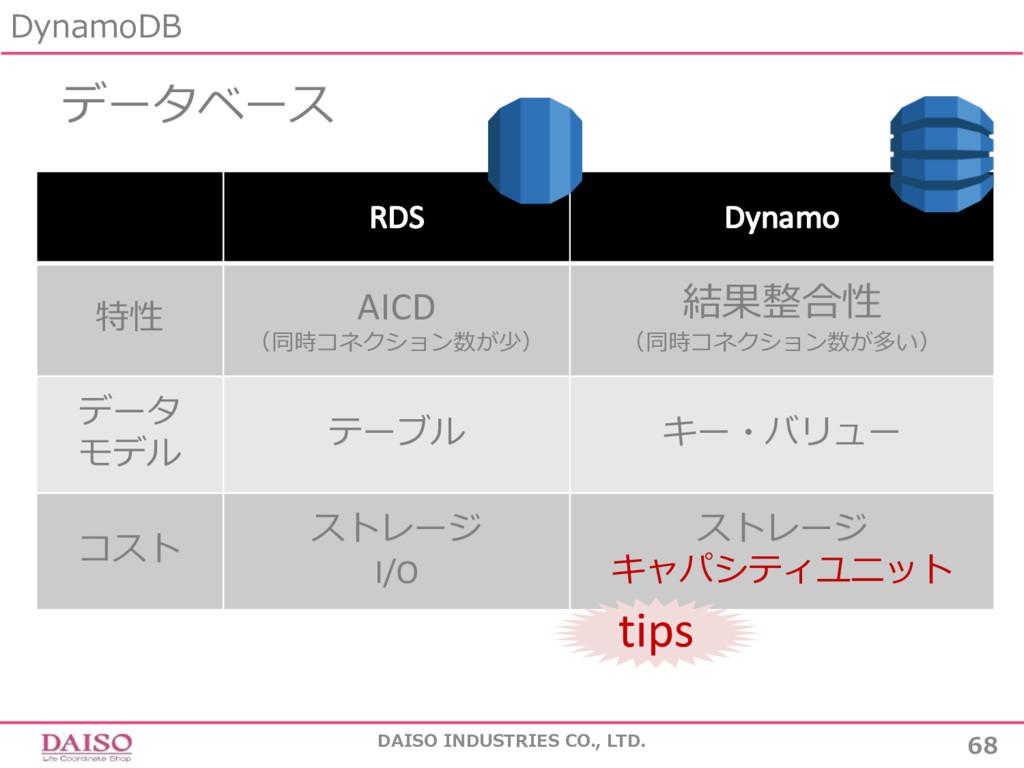データベース DynamoDB 68 DAISO INDUSTRIES CO., LTD. R...