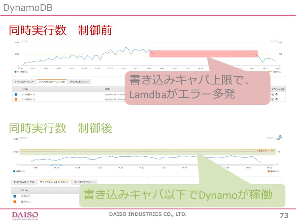 DynamoDB 73 DAISO INDUSTRIES CO., LTD. 同時実⾏数 制御...
