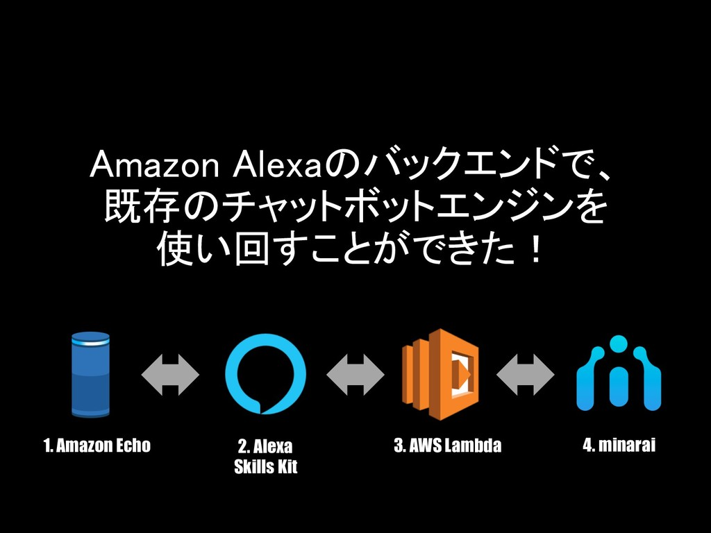 1. Amazon Echo 2. Alexa Skills Kit 3. AWS Lambd...