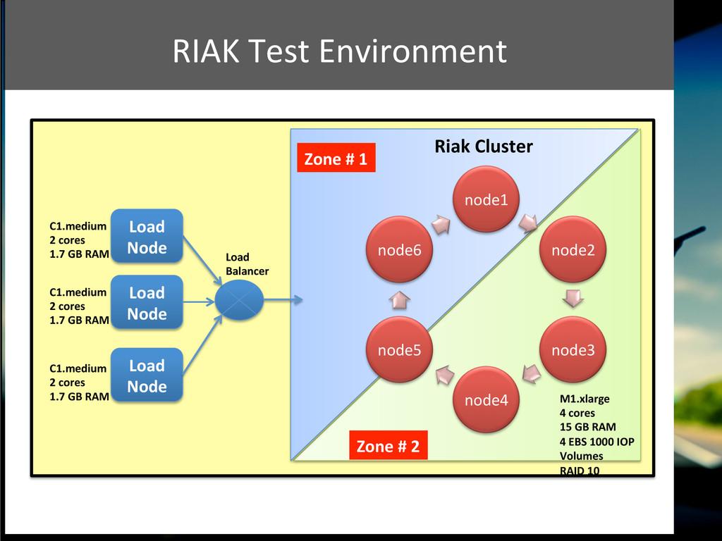 RIAK Test Environment  node1  node2...