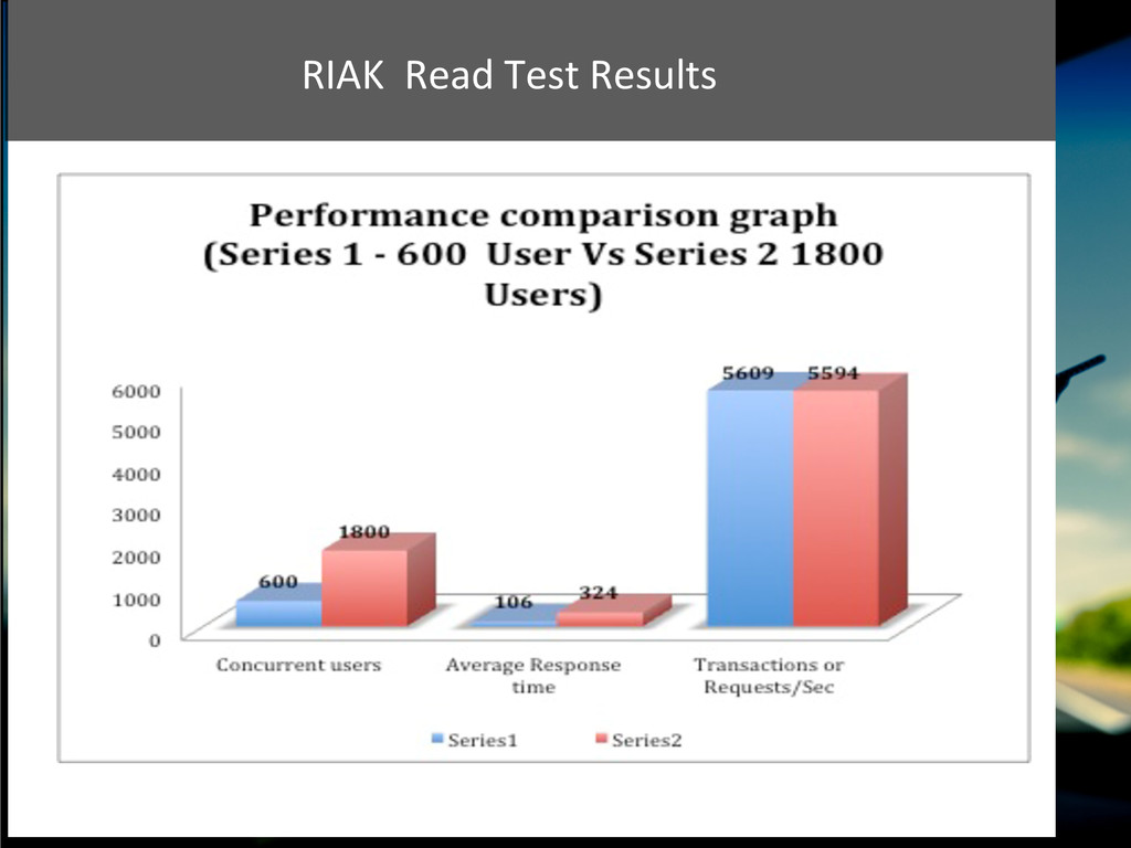 RIAK  Read Test Results