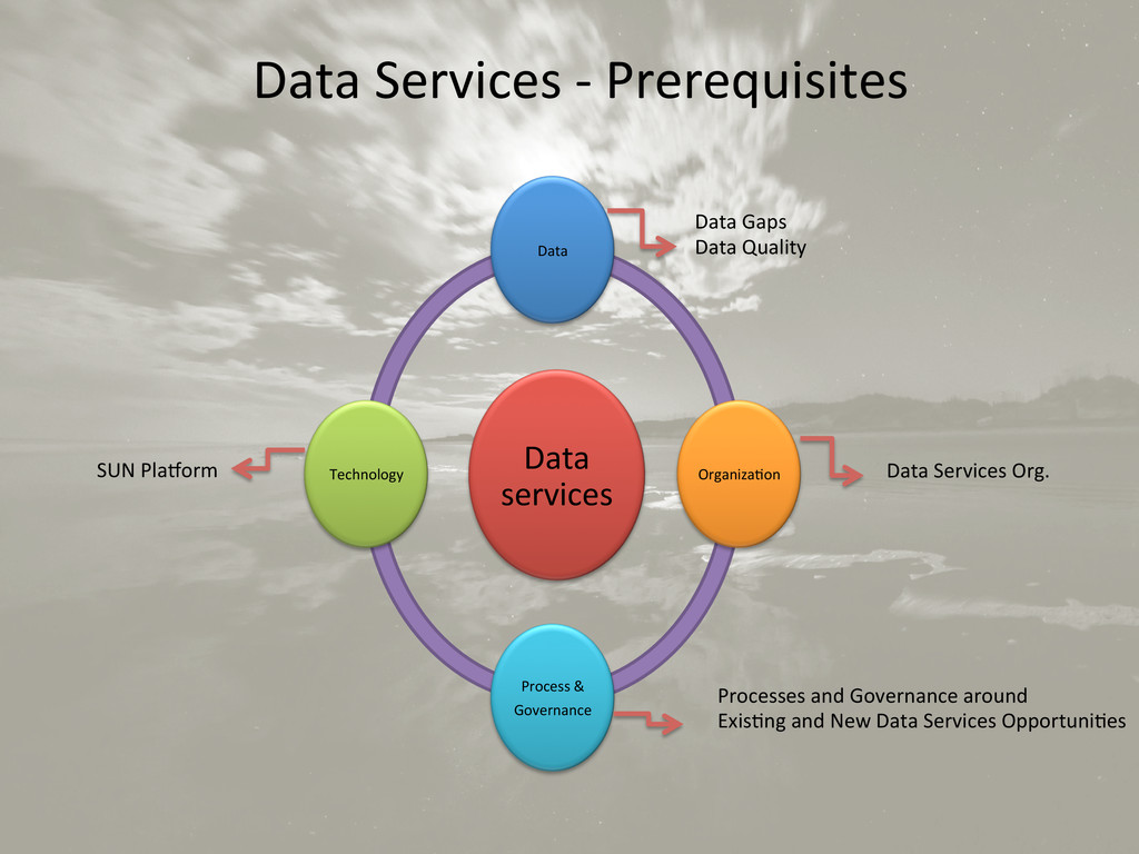 Data Services -‐ Prerequisites  ...