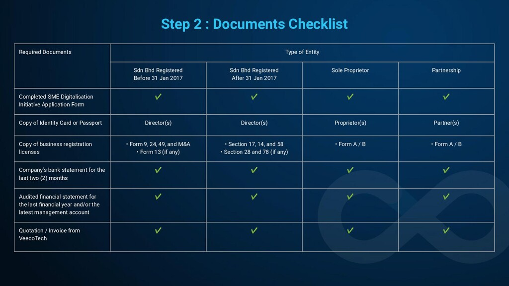 Step 2 : Documents Checklist Required Documents...