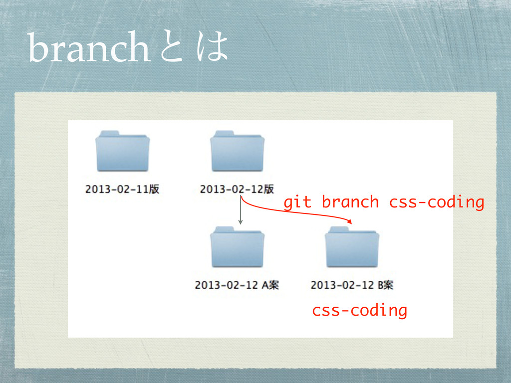 branchͱ git branch css-coding css-coding