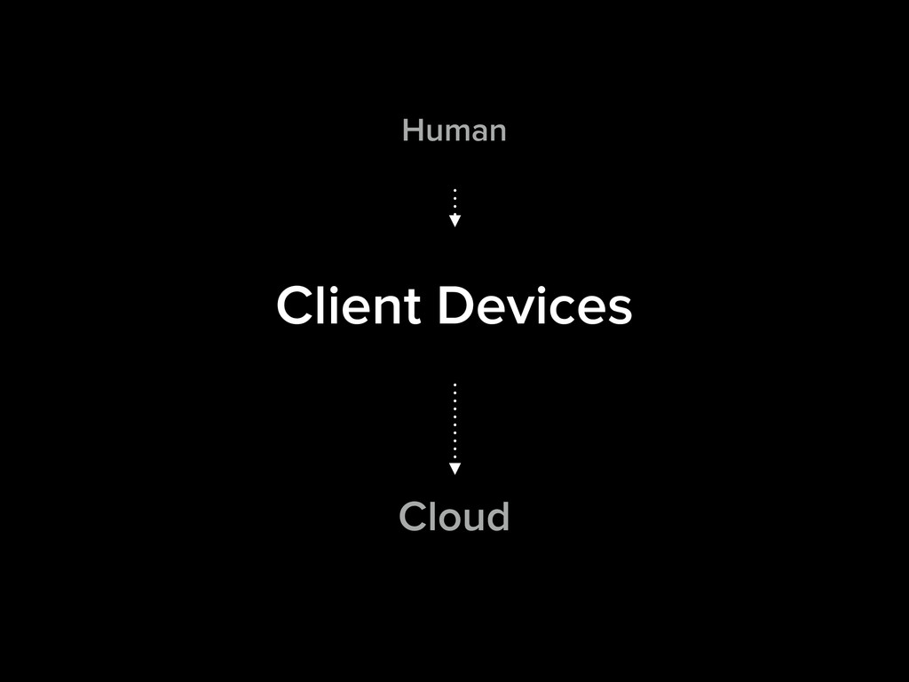 Human Client Devices Cloud