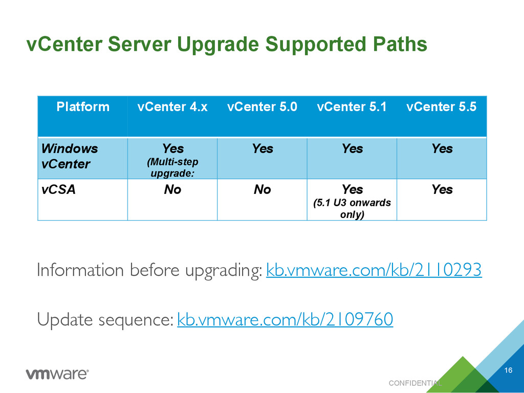 vCenter Server Upgrade Supported Paths CONFIDEN...