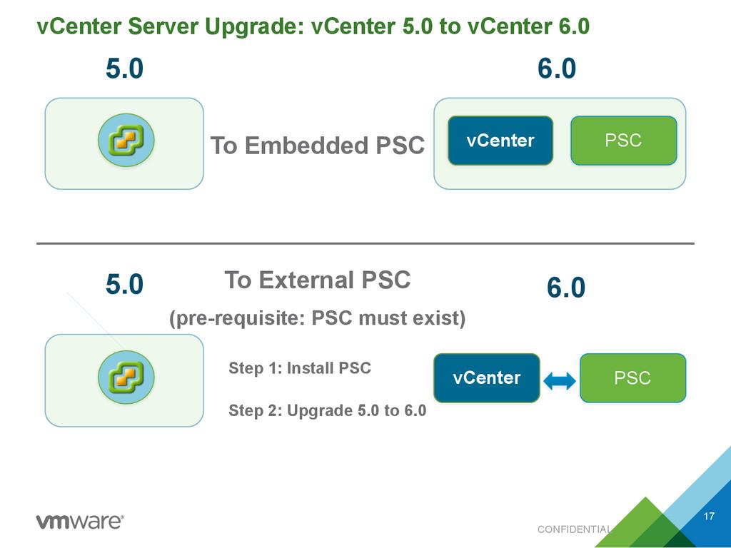 CONFIDENTIAL vCenter Server Upgrade: vCenter 5....