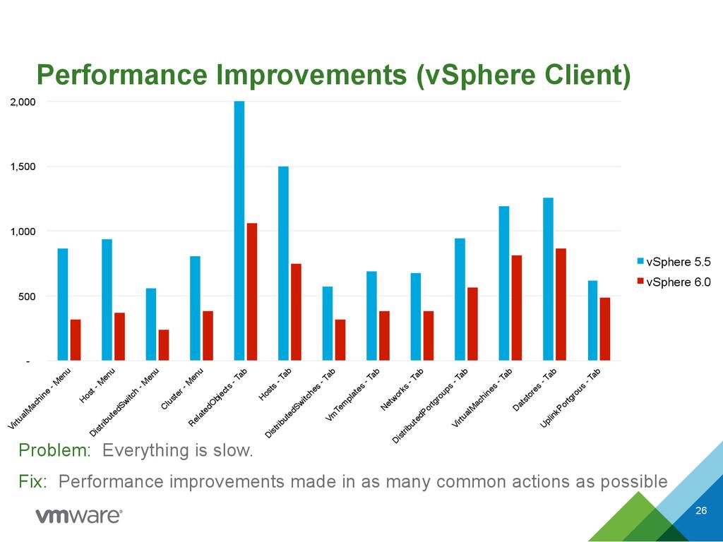 Performance Improvements (vSphere Client) Probl...
