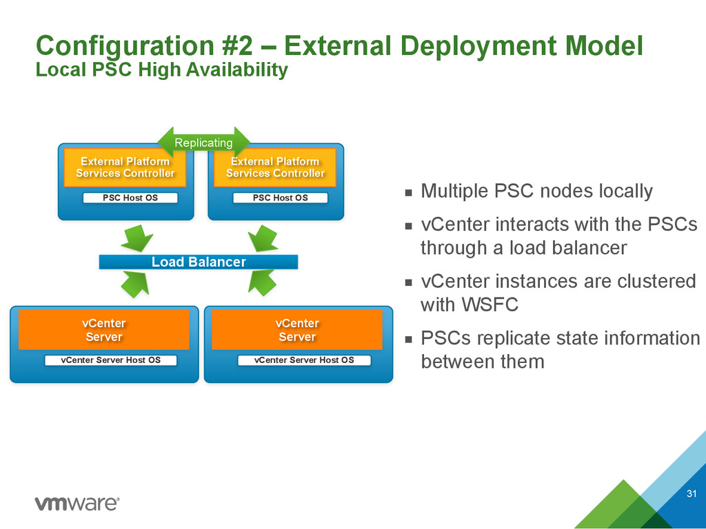 Configuration #2 – External Deployment Model L...