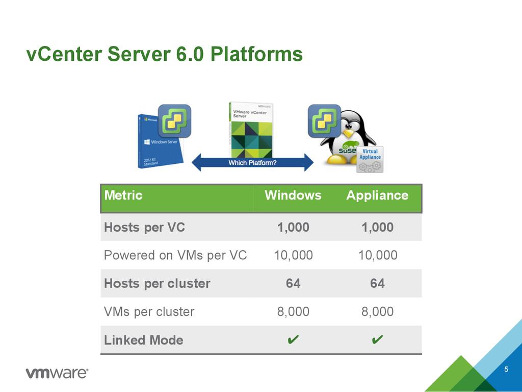 vCenter Server 6.0 Platforms 5 Metric Windows A...