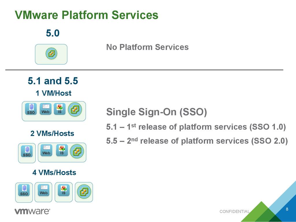 CONFIDENTIAL VMware Platform Services IS SSO We...