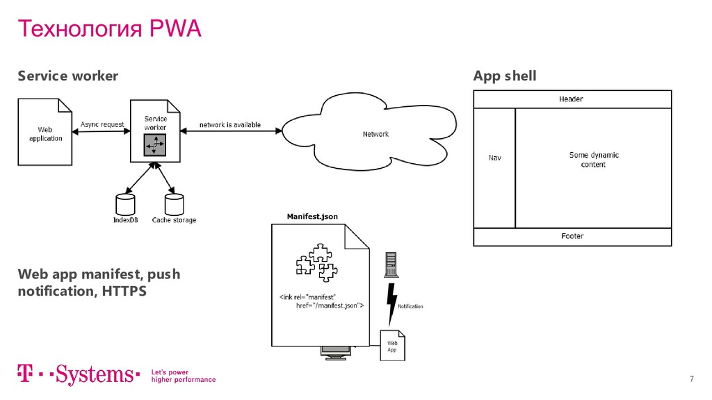 7 Технология PWA Service worker App shell Web a...