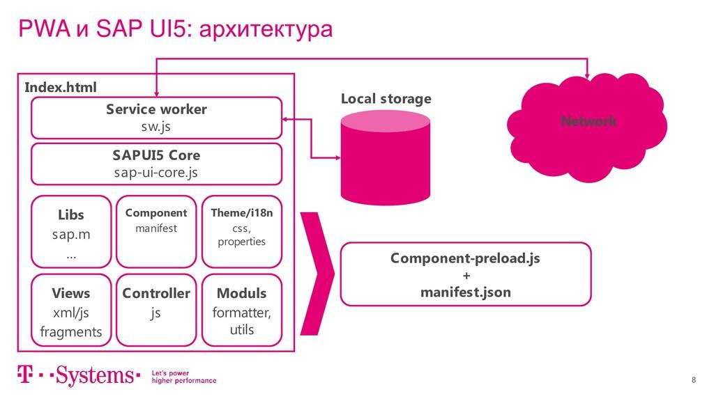 8 PWA и SAP UI5: архитектура SAPUI5 Core sap-ui...