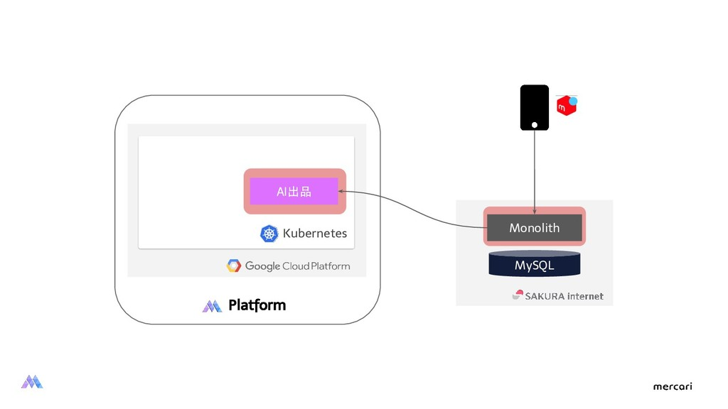 Monolith Kubernetes MySQL Platform AI出品