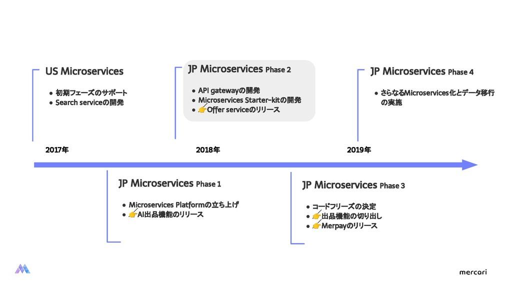 2017年 2019年 2018年 JP Microservices Phase 1 ● Mi...